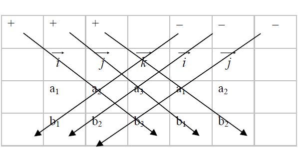 Cross Product of two Vectors with Examples